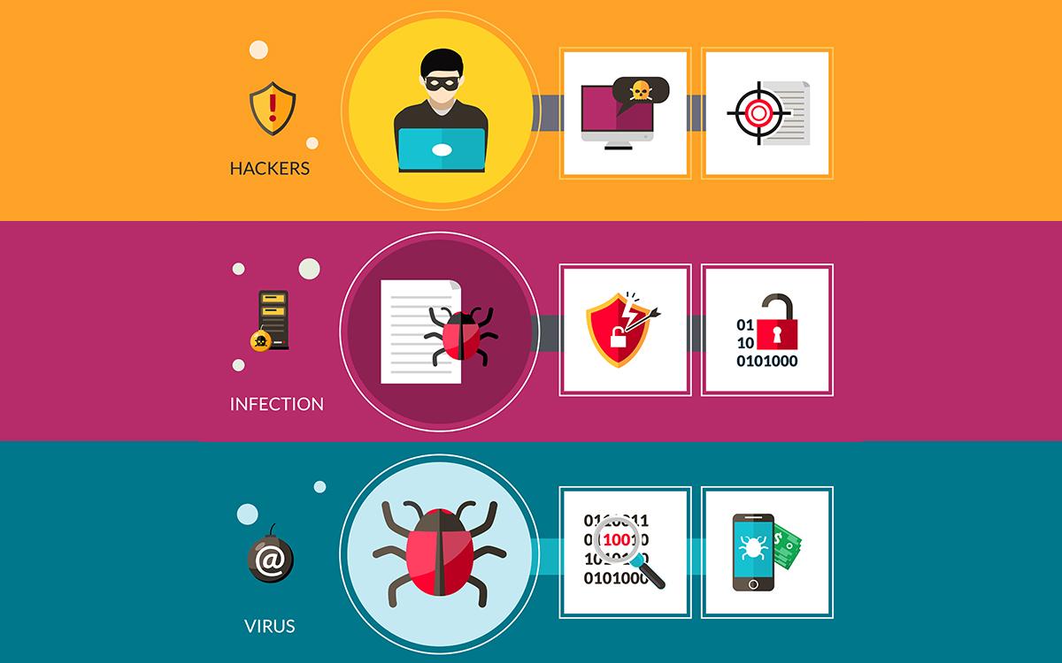 Waspada Ini Dia 10 Virus Komputer Terbaru Tahun Ini Monitor Teknologi