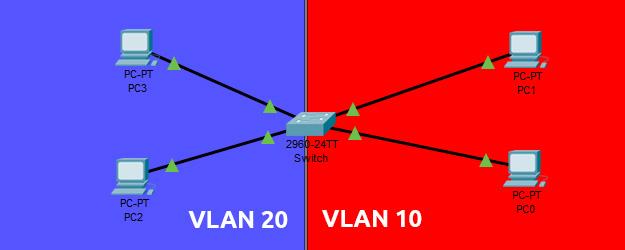 Contoh Kasus VLAN Cisco